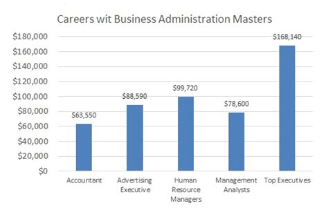 master degree  business administration