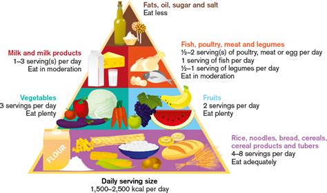 whole grains servings per day diet servings per day deliverynews