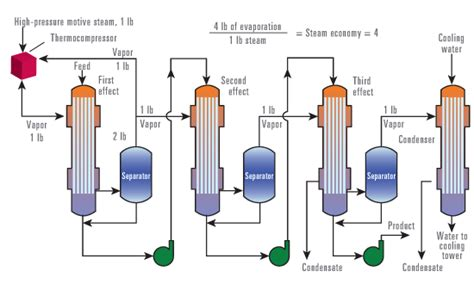 Design Calculations Of Multiple Effect Evaporator | dedert corporation thermal vapor recompression