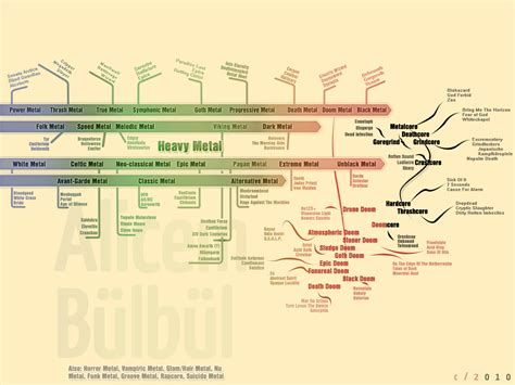metal diagram metal genres diagram by mashugac on deviantart