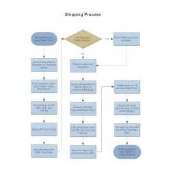 production flow chart template shipping process flowchart