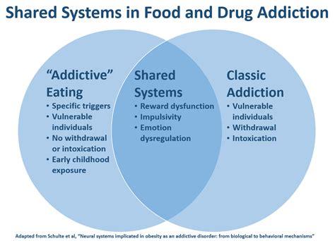 addiction food contrasts between food addiction and addiction conscienhealth