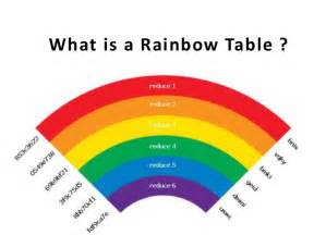 what is a rainbow table
