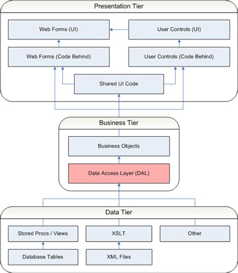 application design layers net application architecture the data access layer