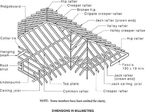 figure 2 3 framing members hip and valley roof