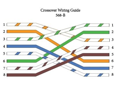 cat 5 crossover wiring diagram through crossover rollover cable pinouts explained within cat5e wiring diagram a or b