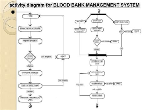 activity diagram for banking activity diagram of blood bank management system choice
