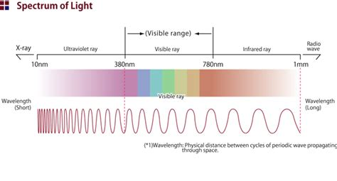 Wavelength Of Violet Light by Soundindex Secure Wireless Communication Infrared Wireless