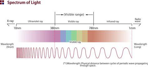 Violet Light Wavelength by Soundindex Secure Wireless Communication Infrared Wireless