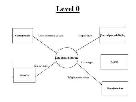 how to draw dfd level 0 diagram zohaib dfd