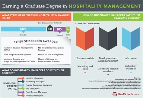 Mba Hospitality And Tourism Management by Hybrid Masters In Hospitality Management Programs Mba