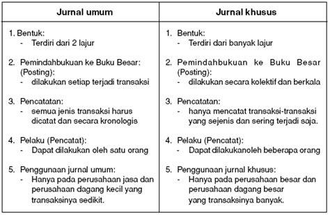 cara membuat jurnal umum dan buku besar perbedaan jurnal khusus dengan jurnal umum tugas sekolah