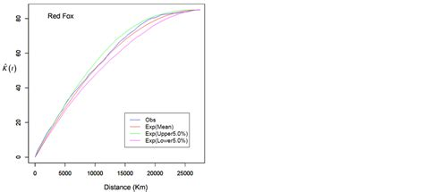 pattern analysis network spatio temporal patterns of wildlife road mortality in
