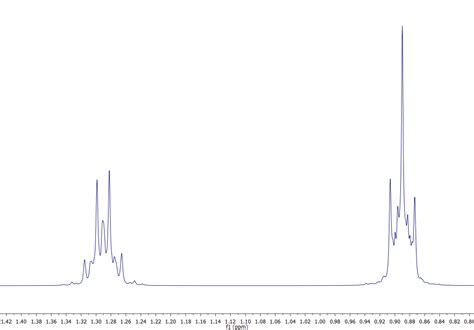 h nmr spectrum organic chemistry 1h proton nmr spectra for alkanes