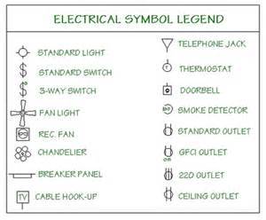 Electrical Architectural Symbols For Floor Plans by The Basics Of Reading Blueprints Scale