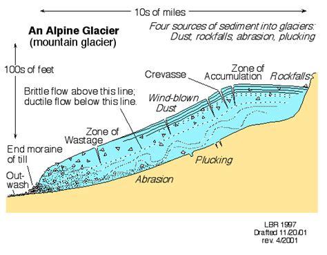 diagram of a glacier lake erosion diagram lake free engine image for user