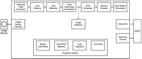 pattern recognition xilinx using xilinx fpgas to solve endoscope system architecture