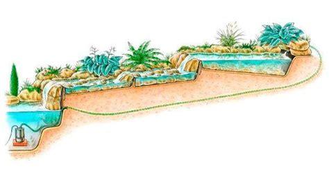 cascata giardino giardino roccioso con cascata come realizzarlo