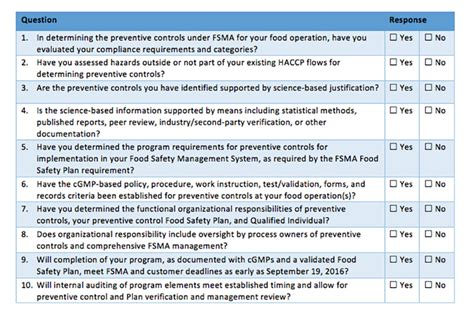 Fsma Preventive Controls Are You Prepared Foodsafetytech Fsma Food Safety Plan Template