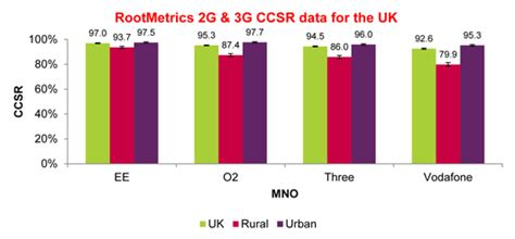 mobile phone coverage uk uk mobile coverage is better than networks tell