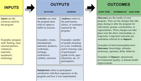 evaluation logic model template logic model simple to understand and apply to your