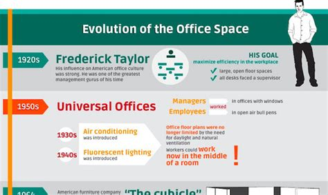 Evolved Office by Infographic Evolution Of Office Spaces How They Affect