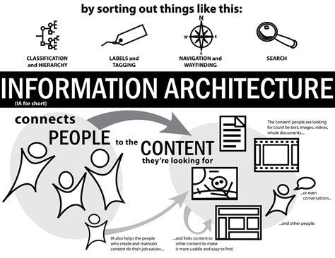 design context definition information architecture angie the designer