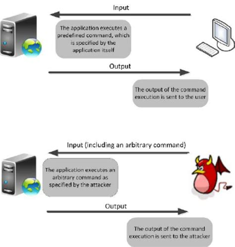 research papers on sql injection attacks figure 1 command injection attack scientific diagram