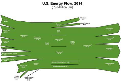 diagram of energy flow us energy flows are green sankey diagrams