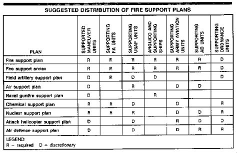 Fm 6 20 30 Appendix D Plans Orders And Annexes To Plans And Army Plan Template