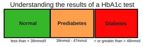 prediabetes diabetes ireland diabetes ireland