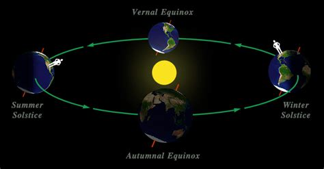 season diagram universefall09 3earth