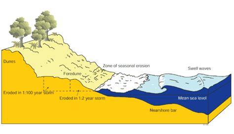 sand dune cross section beach deposition diagram images