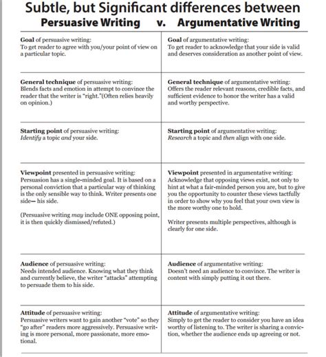 Writing And Argumentative Essay by Argumentative Vs Persuasive Essay What S The Difference