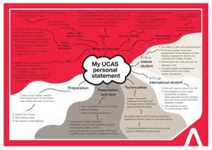 personal statement mindmap