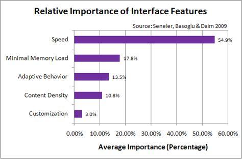 web layout characteristics study web users prefer speed over customization