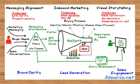 the ultimate selling story cut through the marketing clutter forge a powerful bond with your market and set up the sale using the s journey of story selling books engaging with a whiteboard and story when you ve got no time