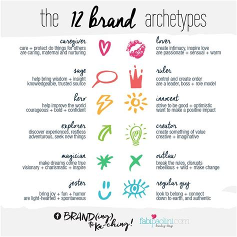 jung layout exles the 12 brand archetypes prompts writing help and
