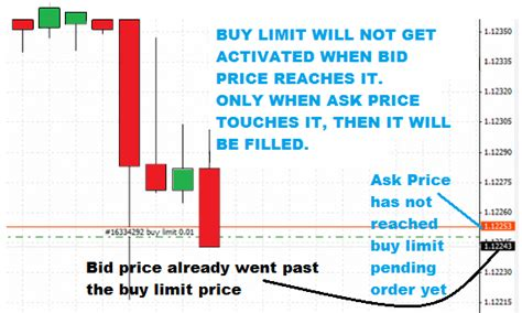 buy bid why is my forex trade executed without price touching it