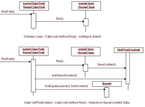 unit testing diagram unittestcontext use of a simple yet powerful way to unit