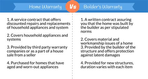 What Is Covered Under Builder S Warranty Home Warranty Reviews Builders Warranty Template