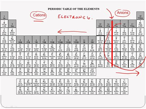 Ions Periodic Table by Periodic Table With Ions Memes