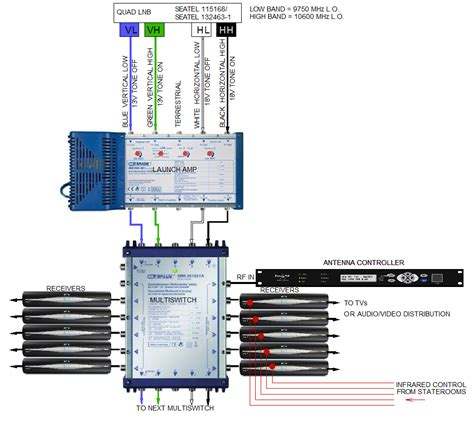 Multiswitch Lnb sky lnb wiring diagram 22 wiring diagram images wiring