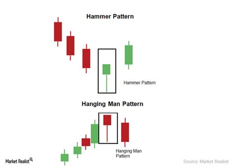 candlestick w pattern the hammer and hanging man candlestick pattern market