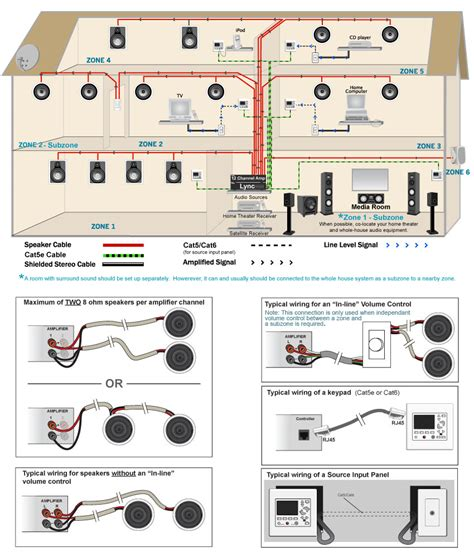 whole home speaker wiring diagrams speaker crossover