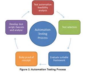 Automation Test Strategy Document Template by How To Implement Proof Of Concept Poc In Automation