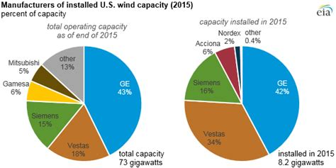 sle of eia report 3 wind turbine manufacturers provide more than 75 of us