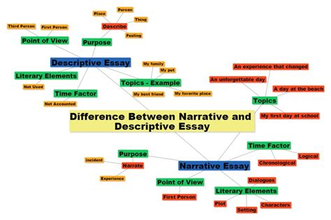 Descriptive And Narrative Essay by Best Mba Essay Review Service Writing An Academic Term Paper Is A Cakewalk