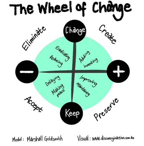 The Wheels Of Change by How To Make Changes Using The Wheel Of Change Mind