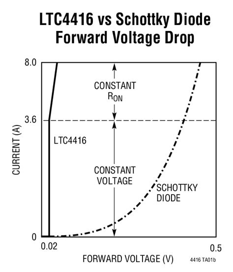 typical diode voltage drop ltc4416 ltc4416 1 36v low loss dual powerpath controllers for large pfets linear technology